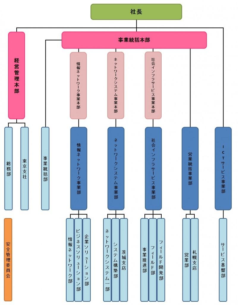 HP用組織図